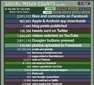 Gary Hayes' Social Media Count