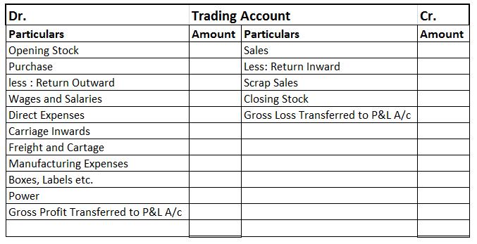 p l account format