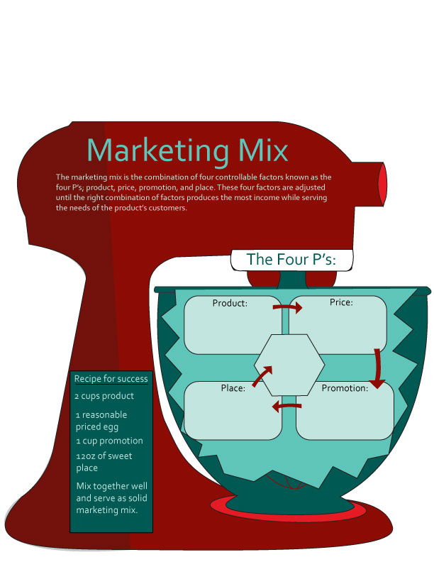 marketing mix info graphic