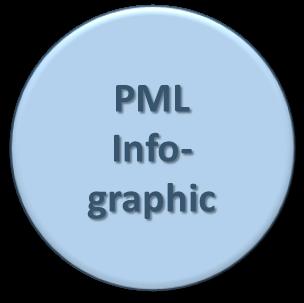 PML Infographic