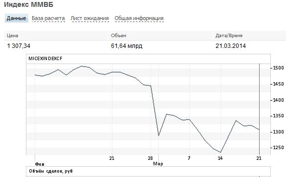 Российский рынок: что в цене?