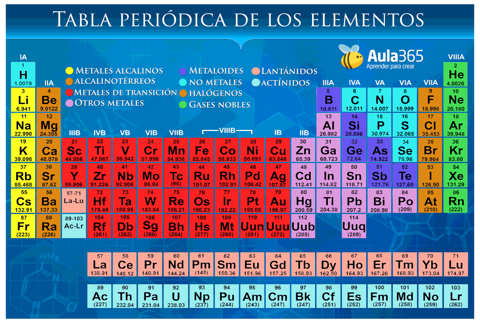 Tabla periodica metales solidos choice image periodic table and tabla periodica de los elementos solidos liquidos y gaseosos images tabla periodica metales solidos gallery periodic urtaz Image collections