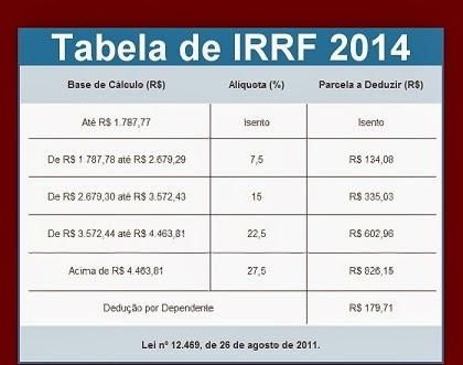 CALCULE SUA ALÍQUOTA EFETIVA DO IMPOSTO DE RENDA 2014