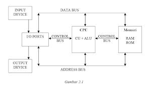 Diagram    Blok    Komputer      Clinik Computer
