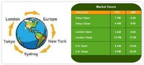 What time does the forex market open in new zealand