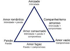 A TEORIA TRIANGULAR DO AMOR DE STERNBERG