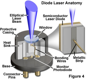 Tunable Diode Laser Absorption Spectrometry