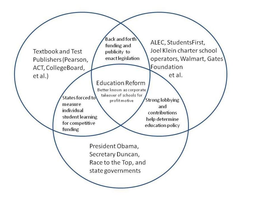 Communism And Socialism Venn Diagram Geccetackletarts