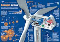 Energía eólica Agencia Andaluza de la Energía
