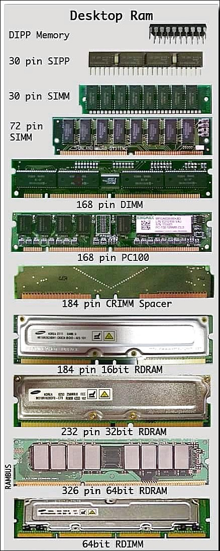 Types and Picture of Destop Computer Ram