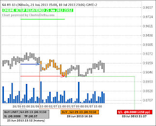 Long 6A (австралийский доллар) (28.06.13)