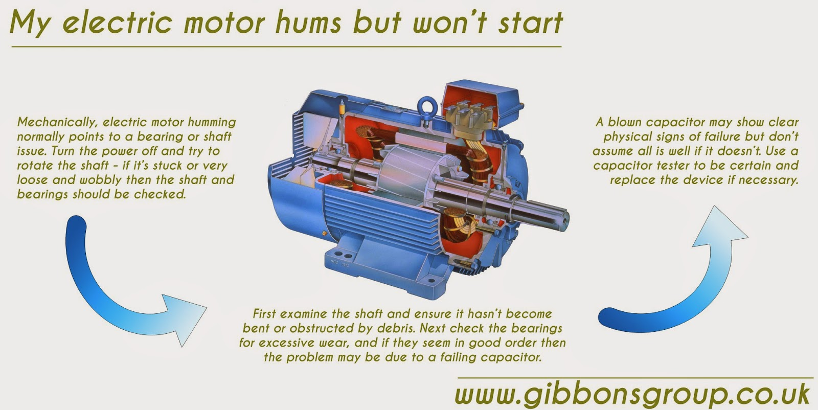 Troubleshooting Electric Motors Images Free