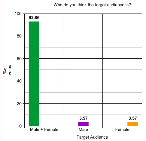target market graph. hair for the target audience