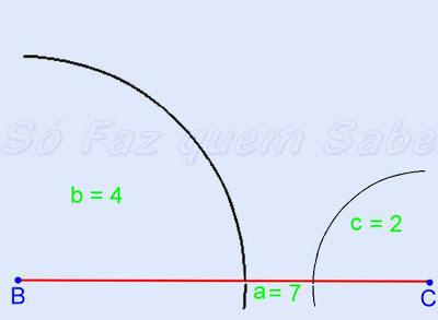 Condição de existência de um triângulo: qualquer lado tem de ser menor que a soma dos outros dois.