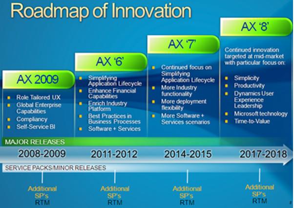 Pawan S Ax Blog Microsoft Dynamics Ax Roadmap