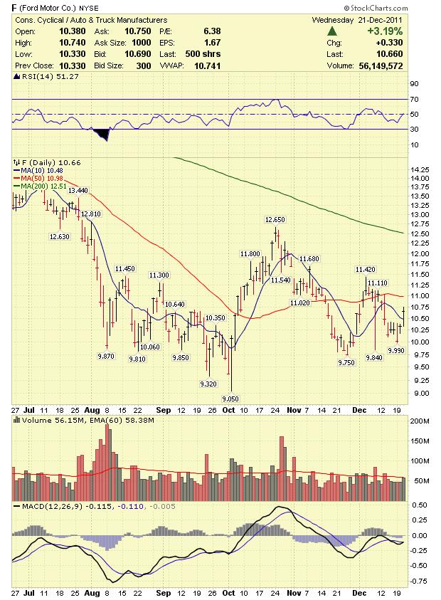 Stock Market Analysis Ford F Stock Analysis 12 22 11