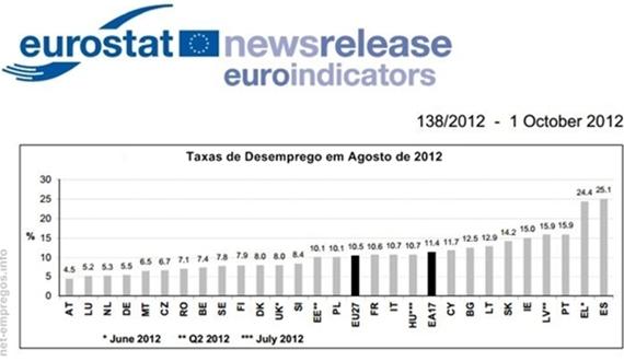 Taxa de desemprego nos paises da europa em Agosto de 2012