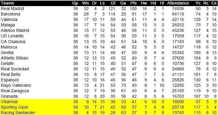 ENBSports Aaron Nielsen Spanish La Liga Season Review - La liga table standings