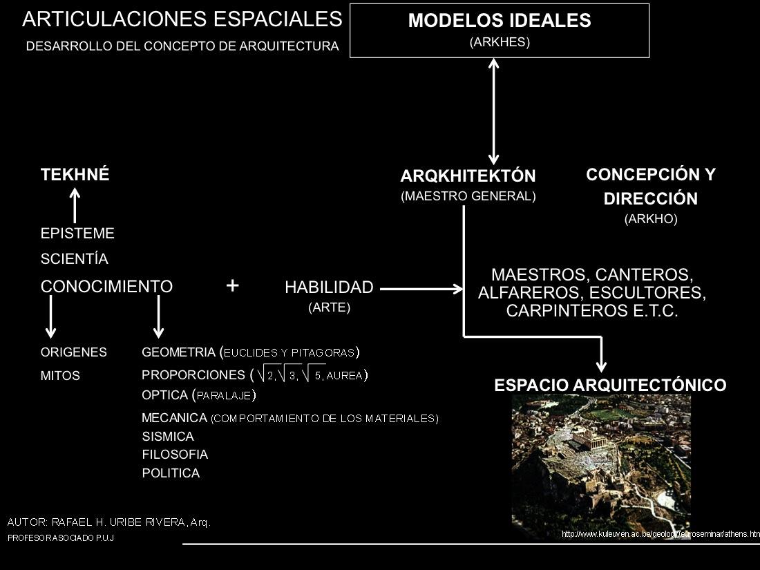 Bucheli agualimpia 2013 articulaciones espaciales 1 for El concepto de arquitectura