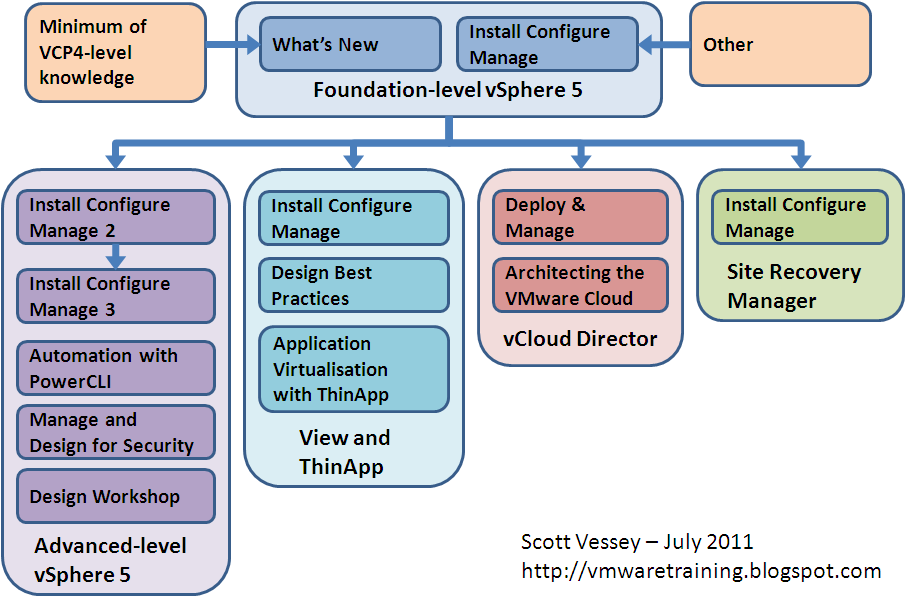 All the vSphere courses shown will be new or updated for vSphere 5 ...