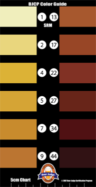 The SRM Color Scale