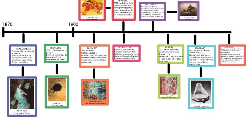 Linea de tiempo historia del diseo urtaz Images
