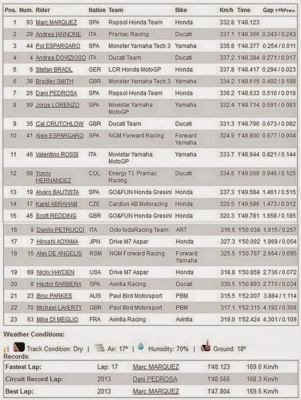 Hasil FP3 MotoGP Aragon Spanyol 2014