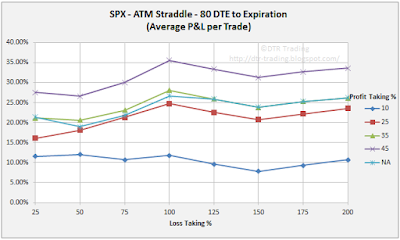 80 DTE SPX Short Straddle Summary Normalized Percent P&L Per Trade Graph