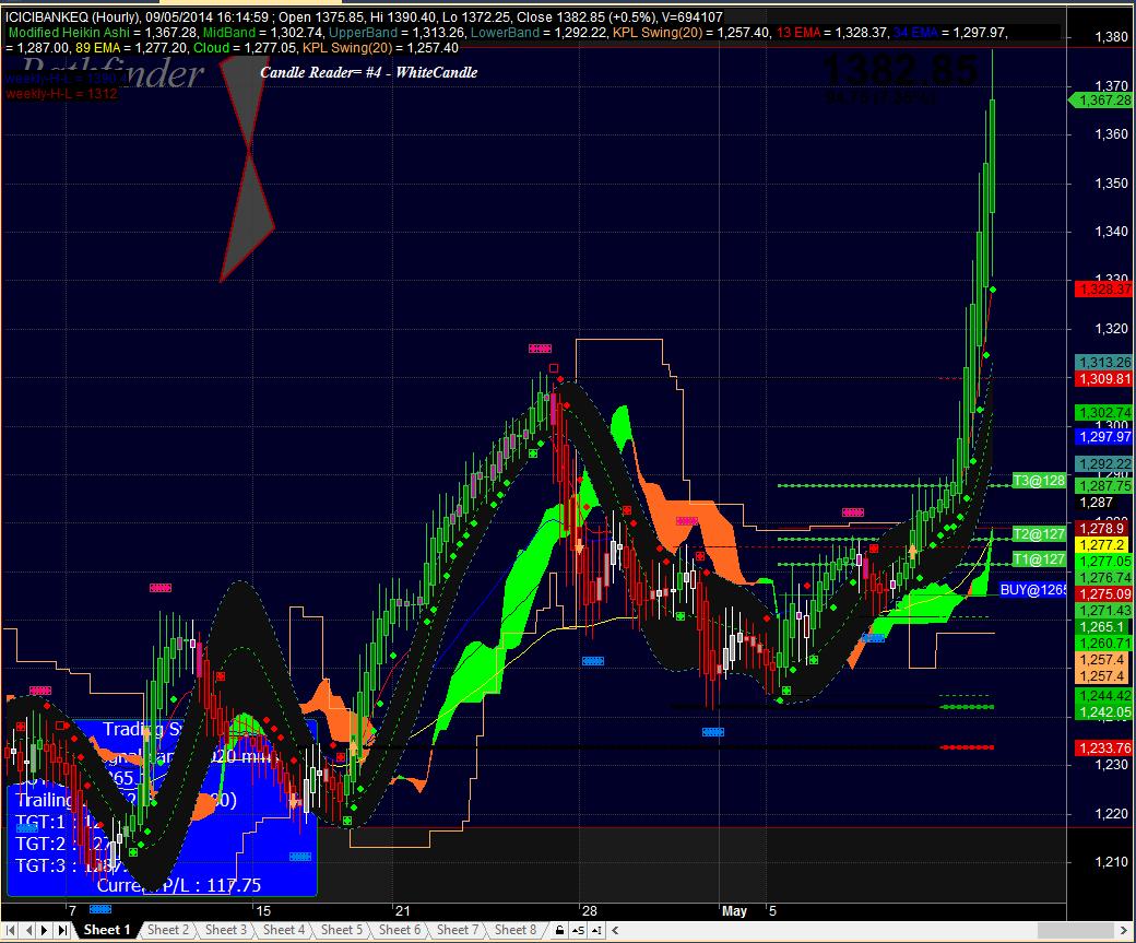 Positional trading system afl