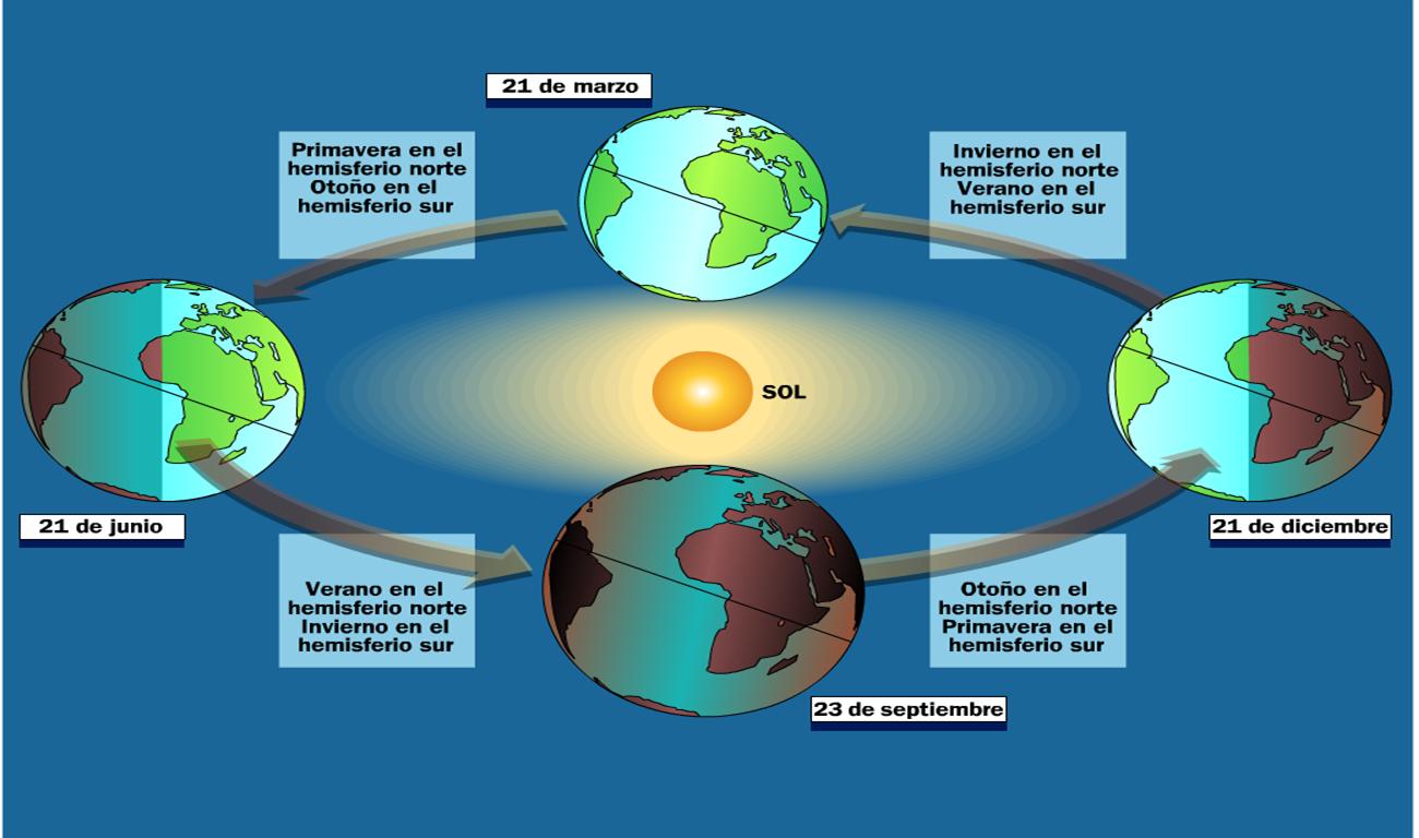 Astronomía Educativa: Tierra, Sistema Solar y Universo