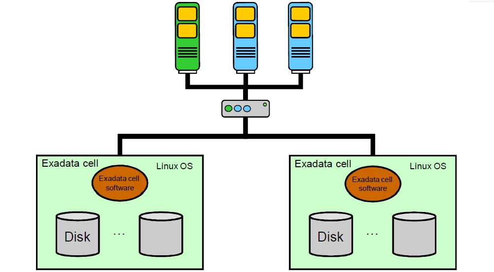 Dbas Oracle What Is Exadata Architecture Components And Four