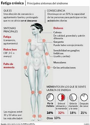 Síndrome-de-Fatiga-Crónica