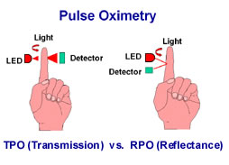 Solar Powered Pulse Oximeter and Heart Rate Meter
