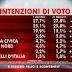 Ad Agorà il sondaggio politico elettorale SWG sulle intenzioni di voto degli italiani