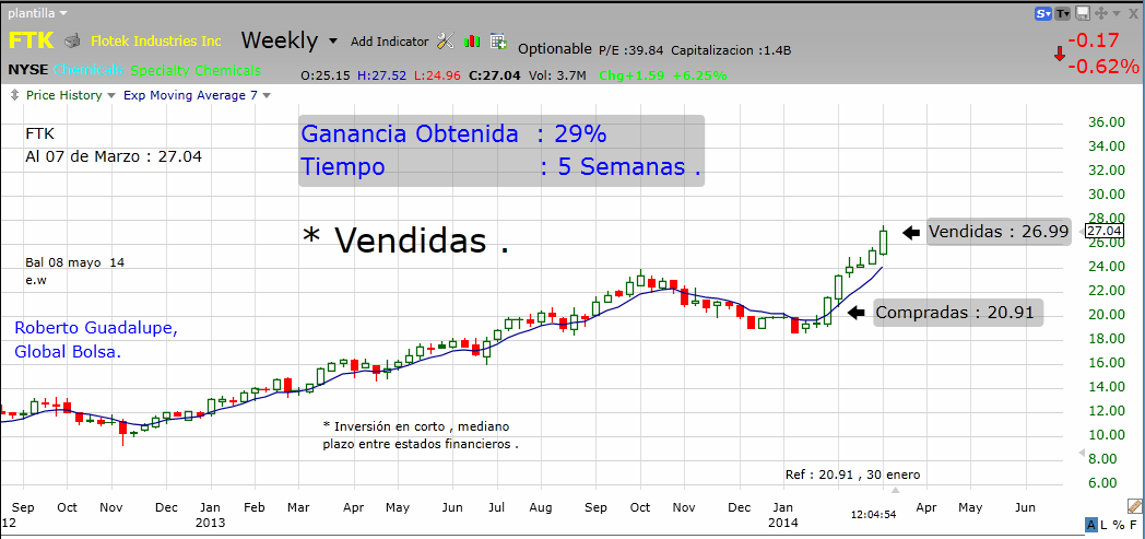 http://www.global-bolsa.com/index.php/articulos/item/1678-ftk-nyse-vendidas-ganancia-29-en-5-semanas-por-roberto-guadalupe