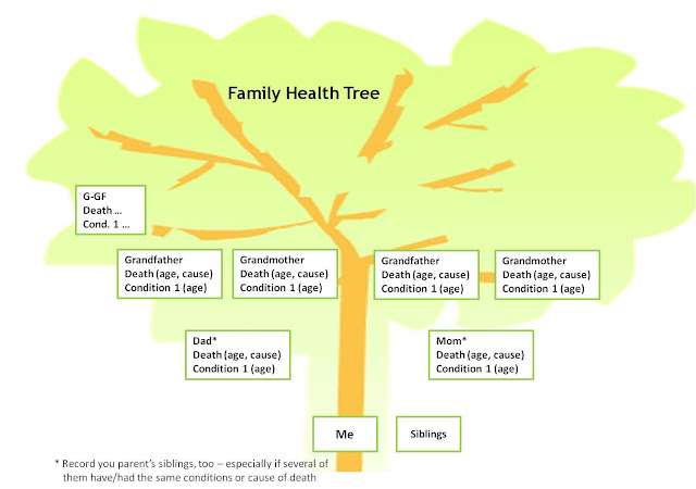 family health. Family Health Tree – the Most