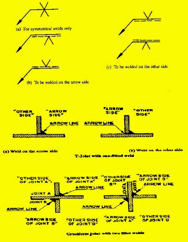 Weld Symbols Used In Design Times Of Mechanical Design