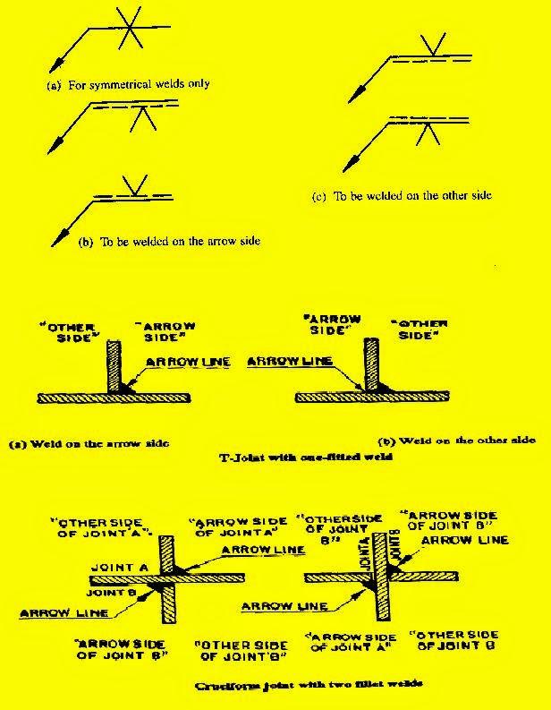 WELD SYMBOLS USED IN DESIGN TIMES OF MECHANICAL DESIGN