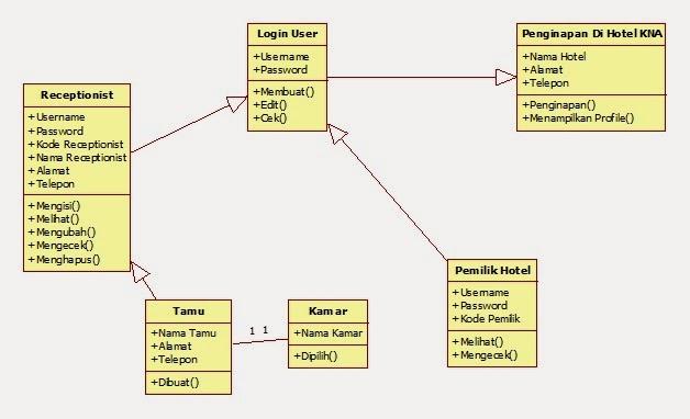 Modul Pembelajaran Struktur Data Modul Pembelajaran Struktur Data Anatomi Fisiologi Sistem