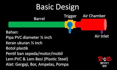 Desain sederhana menggunakanbahan pipa pvc, keran dan botol.