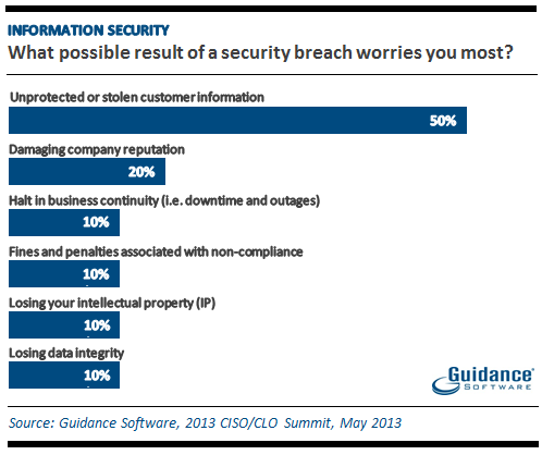 Information Security: What possible result of a security breach worries you most?
