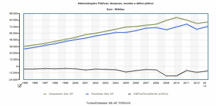 despesas receitas defice publico portugal