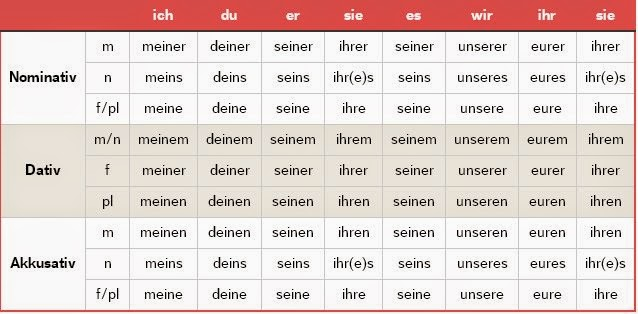 Independent Possessive Pronouns ~ Let's learn German