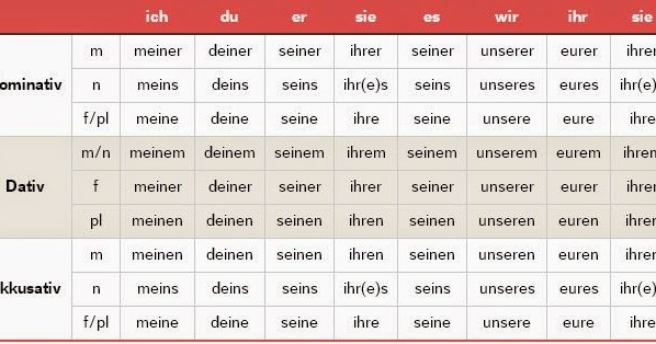 Independent Possessive Pronouns Let S Learn German