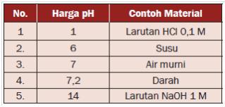 tabel Harga pH untuk beberapa jenis zat yang dapat kita temukan di lingkungan sehari-hari