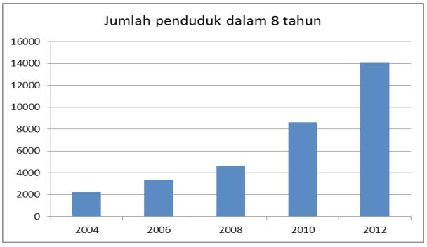 Grafik Pertumbuhan Penduduk