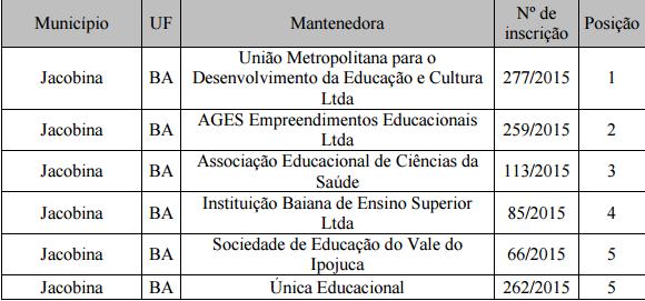 MEC divulga classificação das propostas para abertura de cursos; UNIME é credenciada em Jacobina