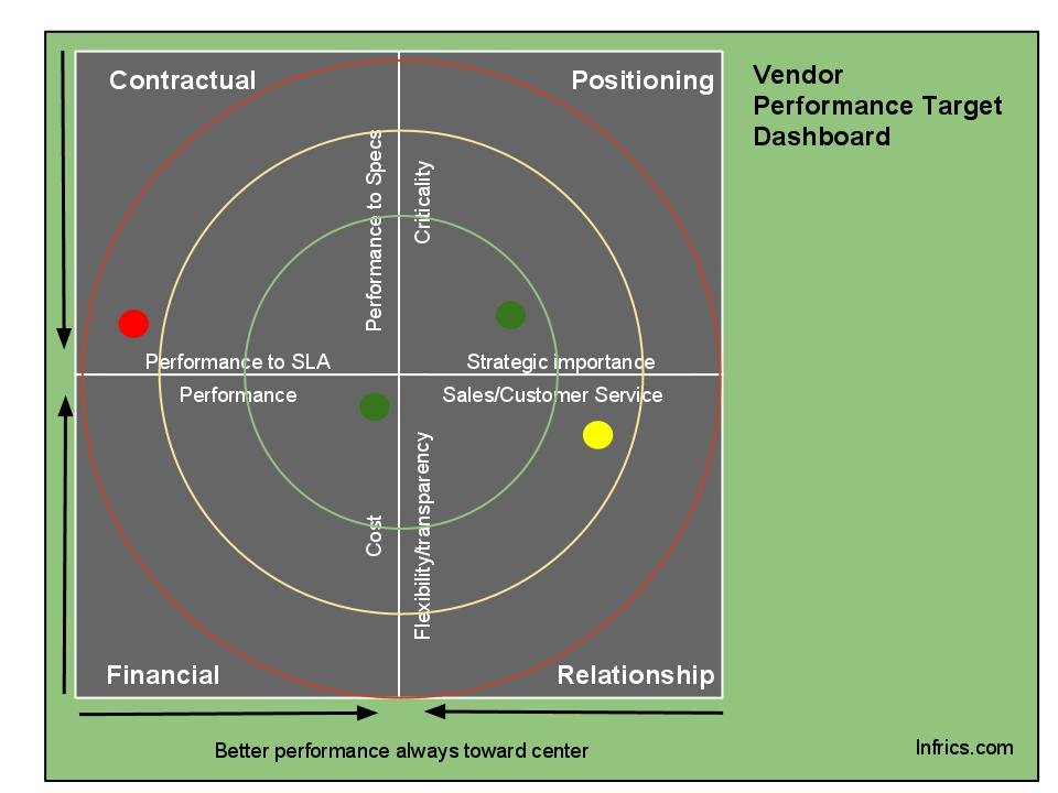 Infrics: The Target Dashboard: A New Vendor Evaluation Strategy