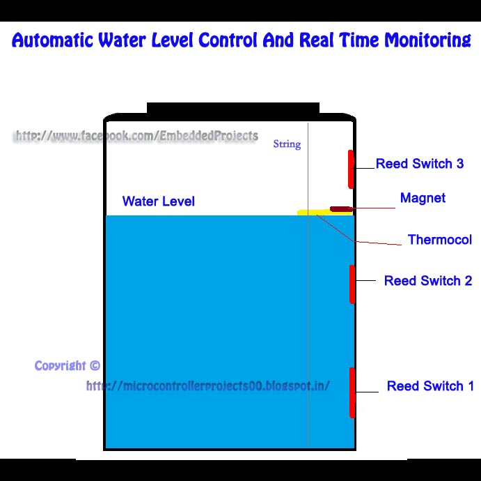 Water Level Monitoring System : Automatic water level control and real time monitoring