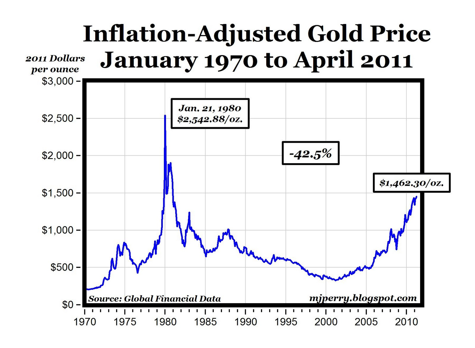 Se search gas prices by year since 1970 - Chart Of The The Day Real Gold Prices 1970 2011